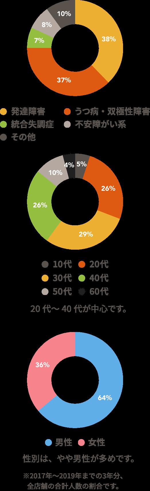 20代~40代が中心です。 性別は、やや男性が多めです。 ※2017年~2019年までの3年分、全店舗の合計人数の割合です。